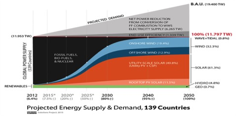 projected-energy-supply-and-demand-139-countries